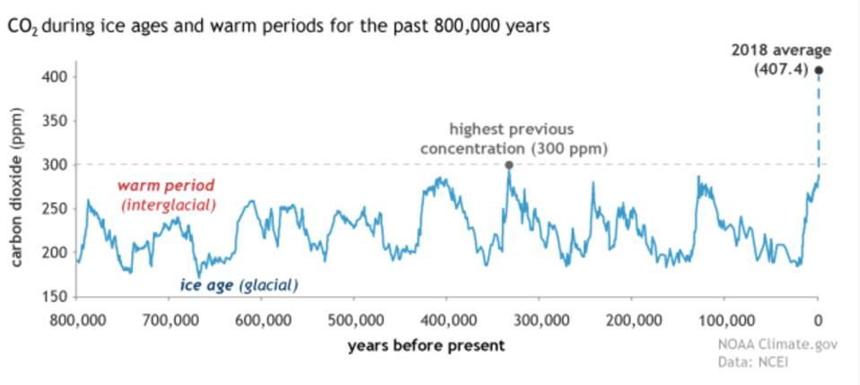 Figure showing historical CO2 compared to modern CO2.