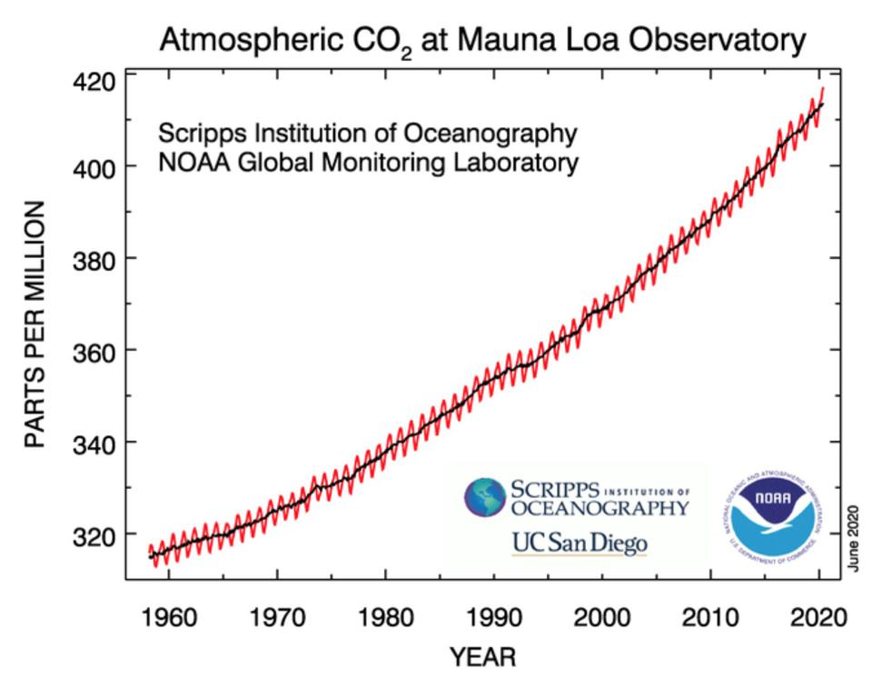 Atmospheric concentration of CO2 measured at Mauna Loa Observatory