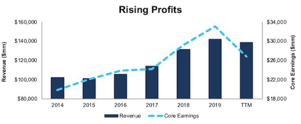 JPM Rising Profits
