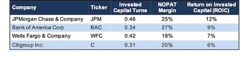 JPM Profitability Vs. Peers
