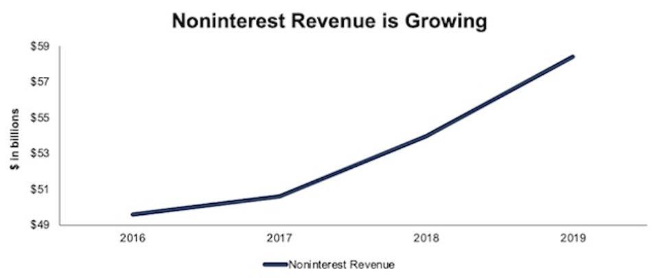 JPM Non Interest Revenue Rising