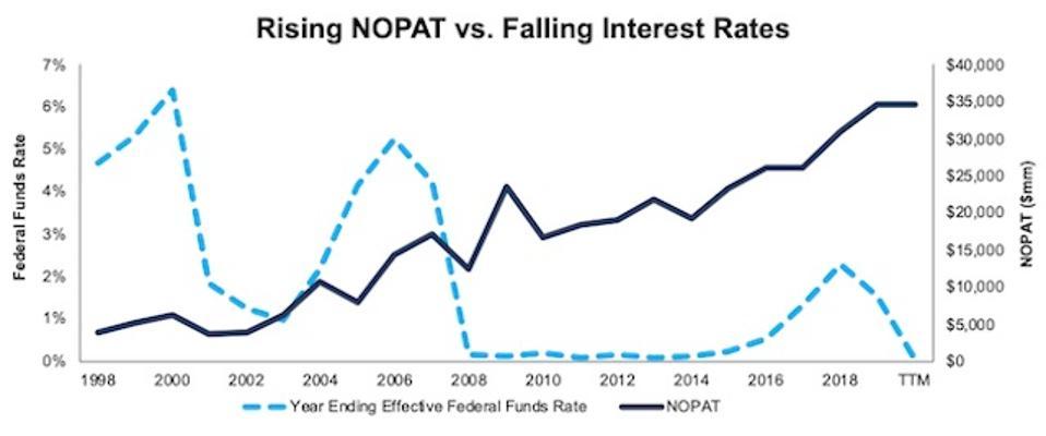 JPM Rising NOPAT vs. Falling Interest Rates