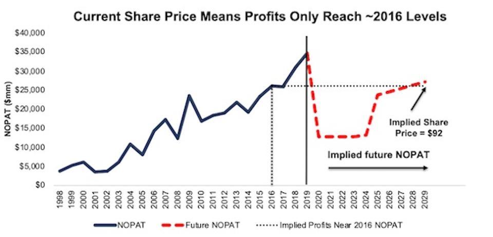 JPM DCF Implied Profit Growth Scenario 1