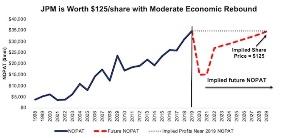 JPM DCF Implied Profit Growth Scenario 2