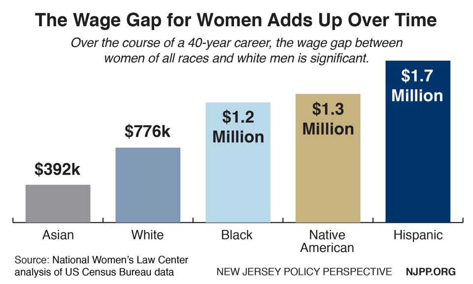 The wage gap disadvantages women, especially women of color, leading to a wealth gap.