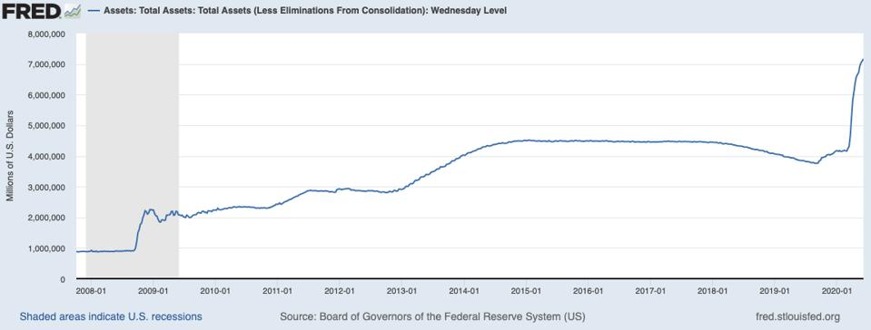 The Federal Reserve Balance Sheet currently tops $7 trillion.