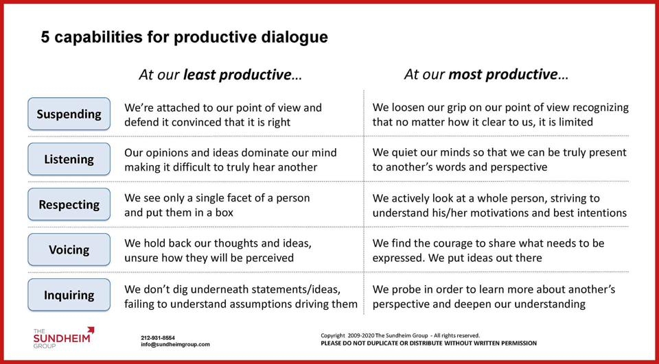 Table showing continua of 5 capabilities for productive dialogue