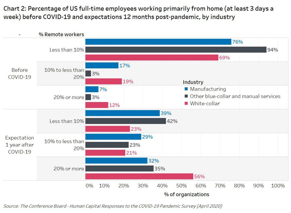 Manufacturing and other organizations expect to have more remote workers after the pandemic