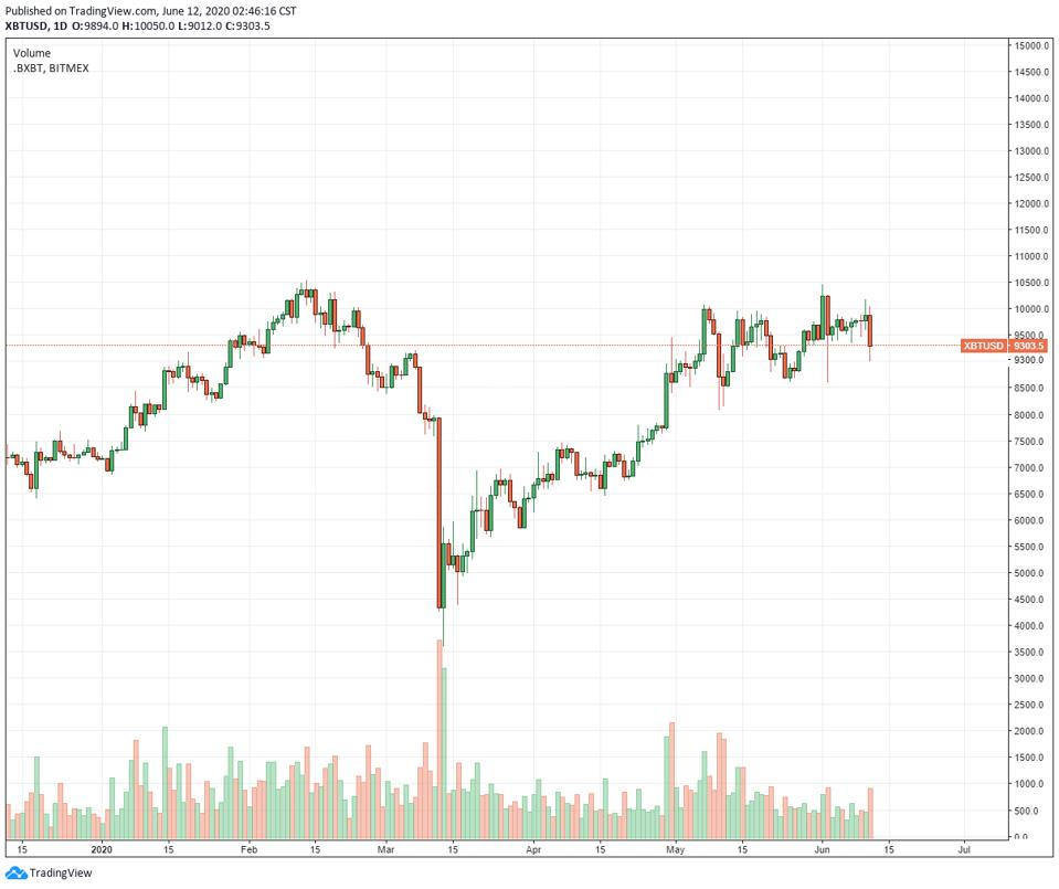 3 Crucial Factors Why Bitcoin Price Plunged From 10 160 To 9 000 In 28 Hours