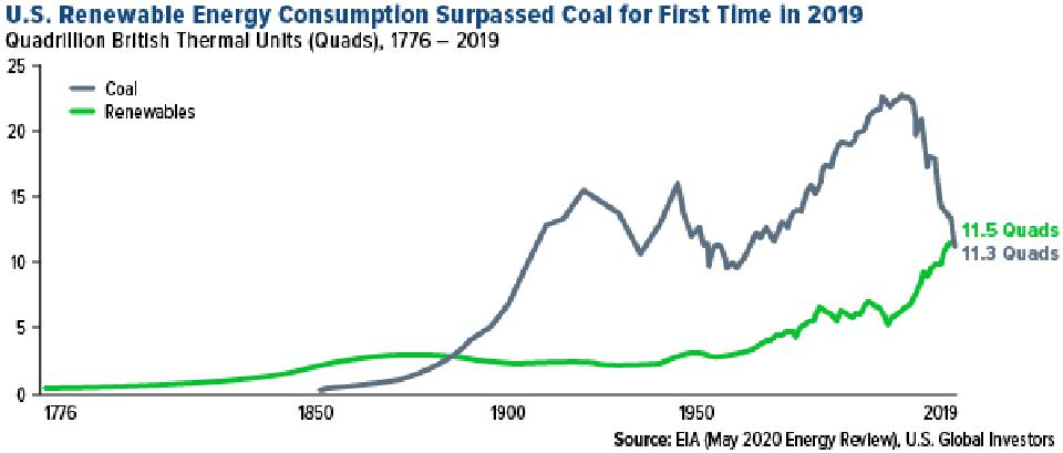 U.S. renewable energy consumption surpassed coal for the first time in 2019