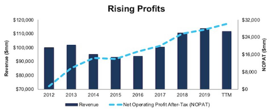 BAC Rising Profits