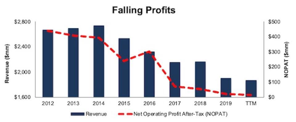 TDC Falling Profits