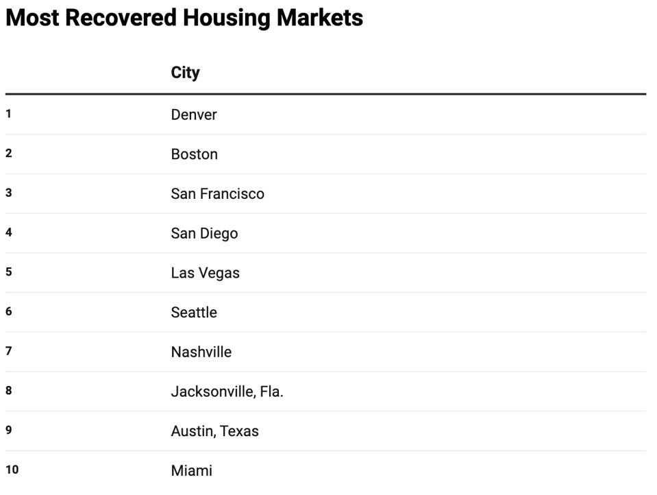 most recovered housing markets