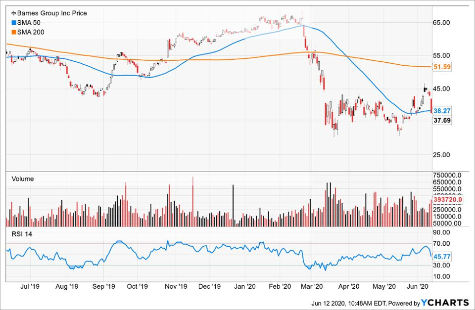 Simple Moving Average of Barnes Group Inc