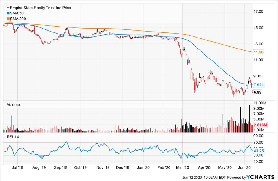 Simple Moving Average of Empire State Realty Trust Inc