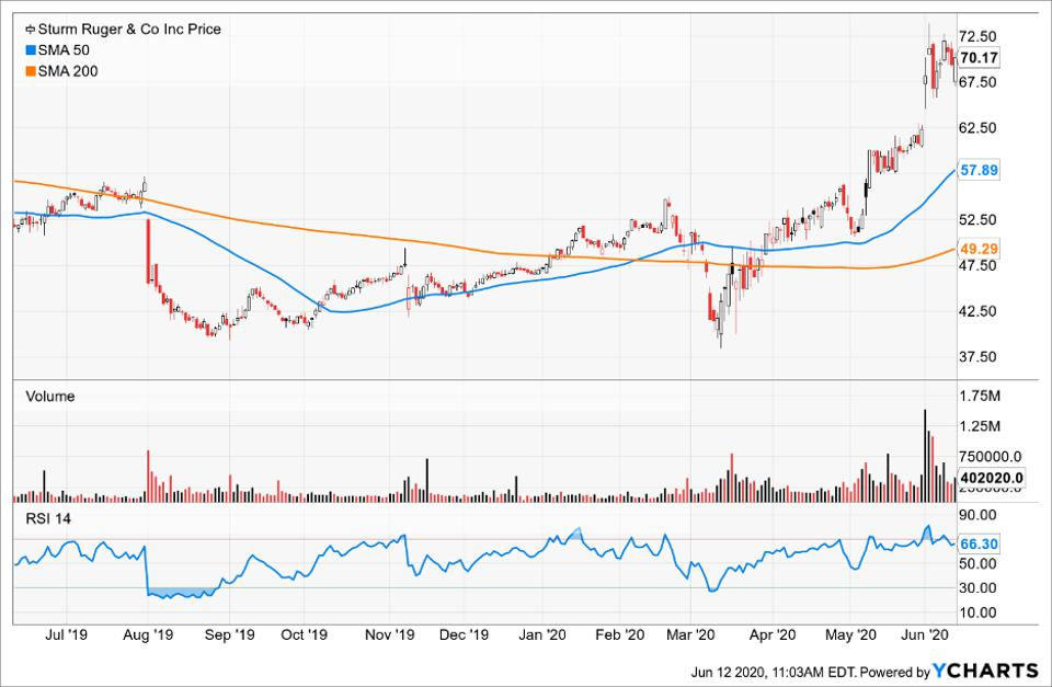 Simple Moving Average of Sturm Ruger & Co