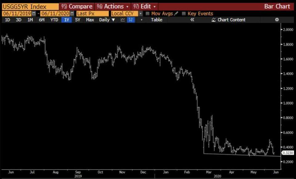 Bond yields flirting with breaking support, i.e. turning negative.