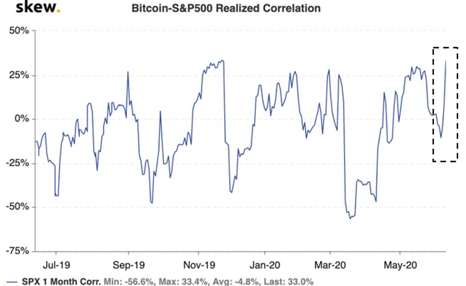 Bitcoin correlation to equities spiked dramatically yesterday.