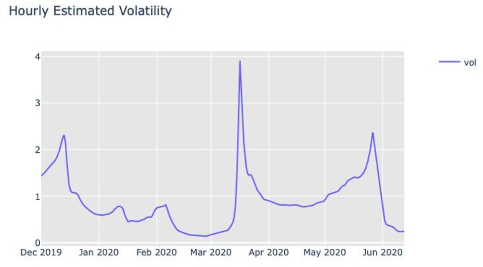 Volatility has stabilized and slightly ticked up, which will break out eventually.