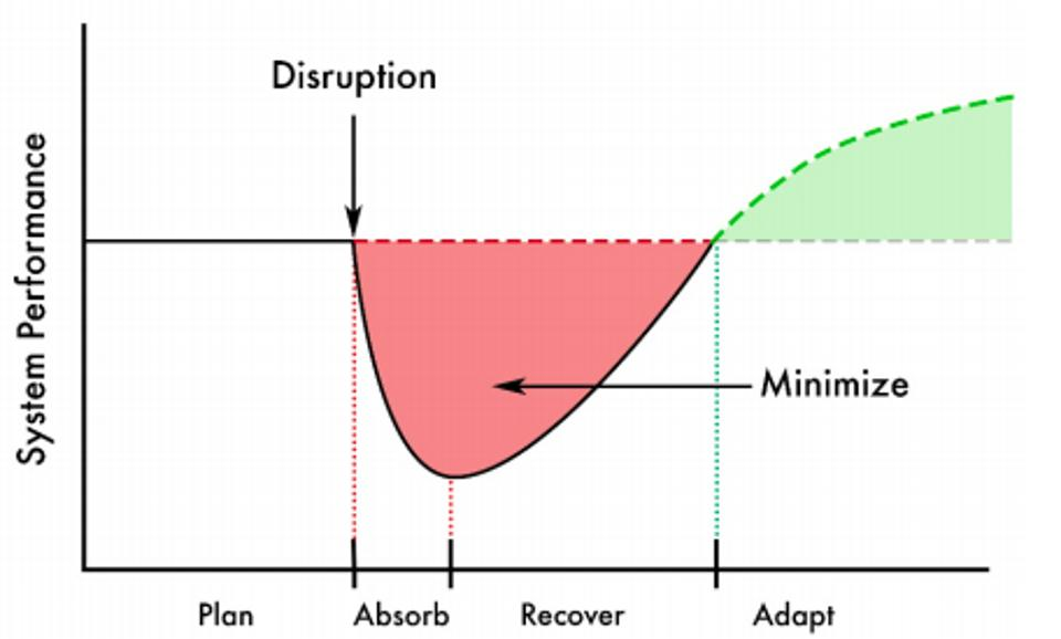 System resilience graphic showing disruption to recovery.