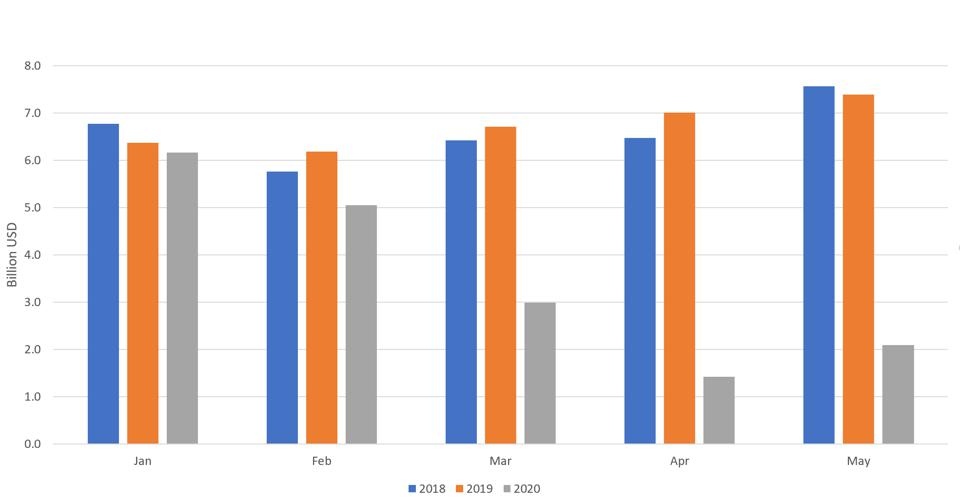 A bar chart showing the change in Iraq's federal oil revenues, January to May, 2018-2020.