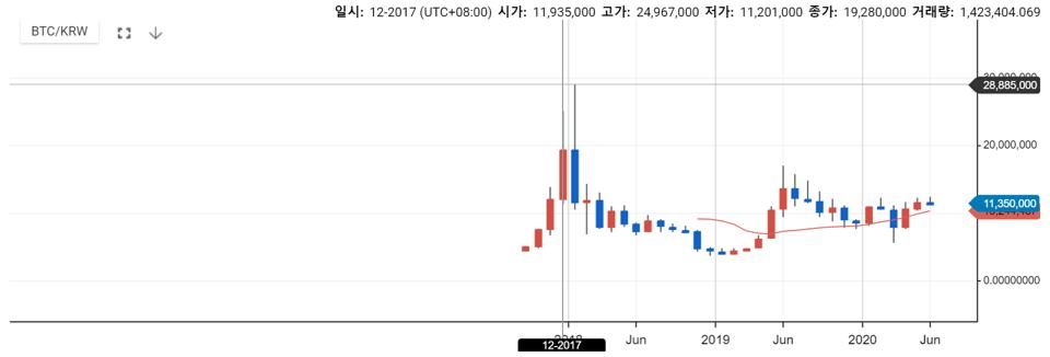 bitcoin price korea