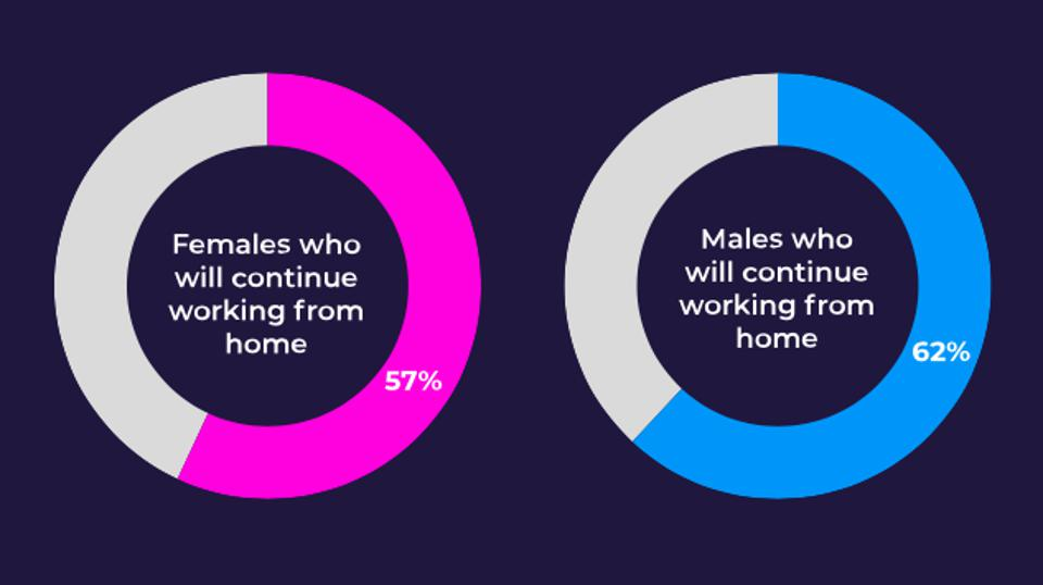 Men are more likely to continue working from home once restrictions are lifted.