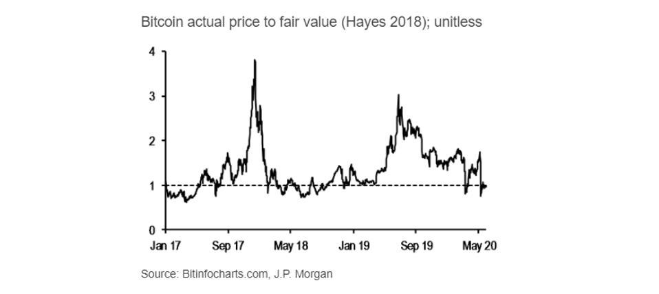 bitcoin, bitcoin price, JPMorgan, chart