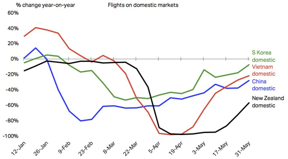 Domestic flight recovery in Asia-Pacific
