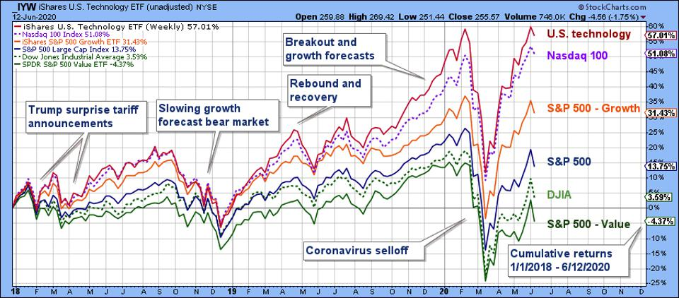 Since early 2018, growth and technology stocks have led the way to a significantly wide dispersion of returns