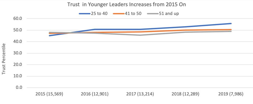 compare to older leaders