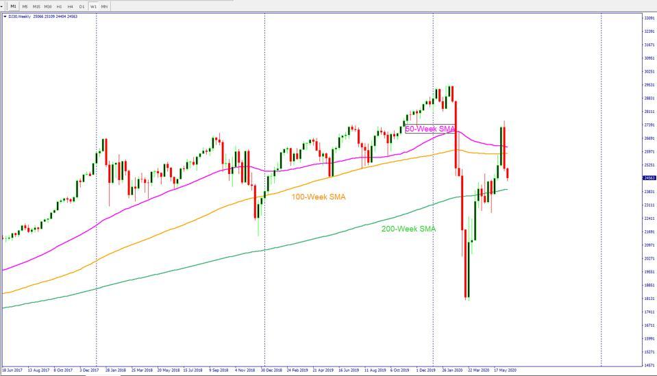 Stock market rally under threat as Dow Jones futures drop over 800 points