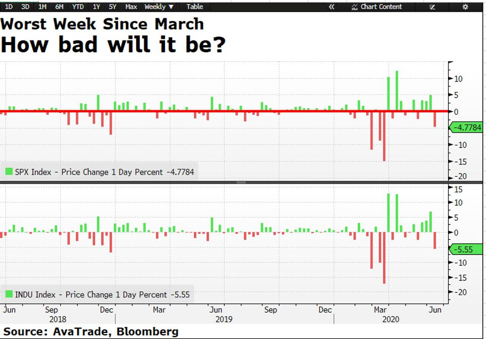 US stocks post major losses and coronavirus cases spikes in US and China