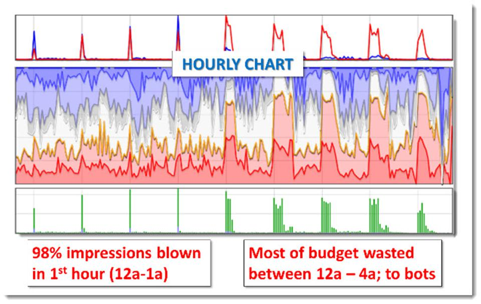 hourly chart shows most impressions blown out by 4am