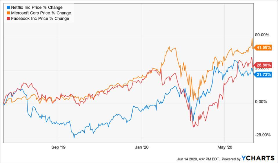 Performance of Microsoft, Netflix and Facebook stocks
