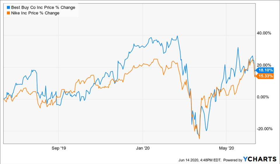Performance of Best Buy and Nike stocks