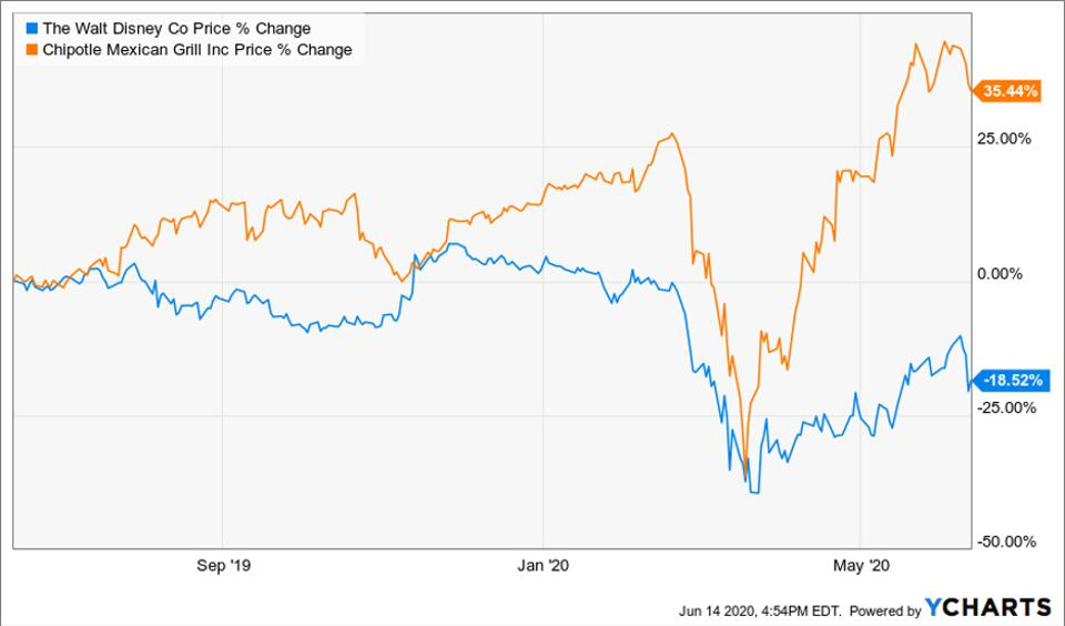 Performance of Disney and Chipotle stocks