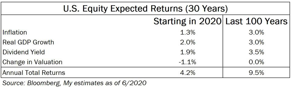 30 year stock return estimates