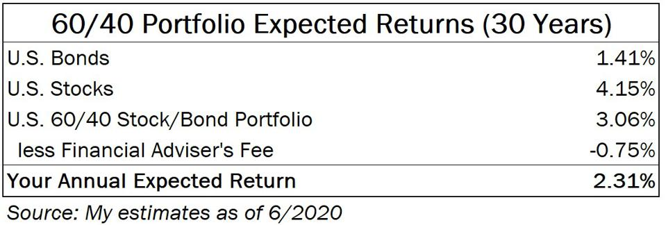 Expected returns from a 60/40 portfolio managed by a financial adviser