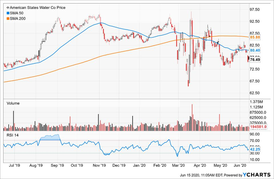 Simple Moving Average of American States Water Co