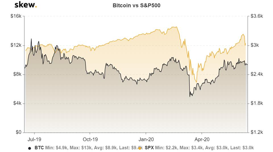 bitcoin price S&P 500