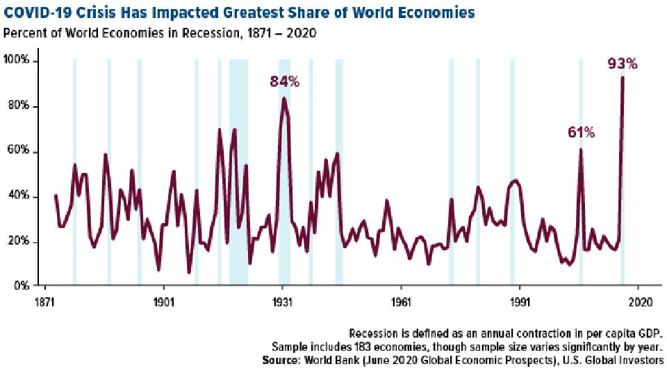 COVID-19 crisis has impacted greatest share of world economies