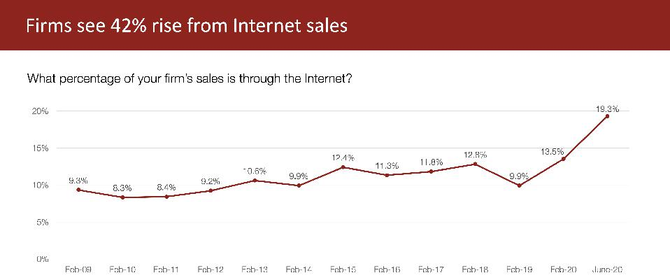 What percentage of your firm's sales is through the iI