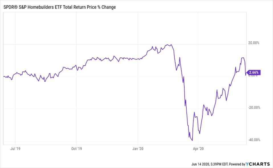 Total return price change of SPDR S&P Homebuilders ETF (XHB)