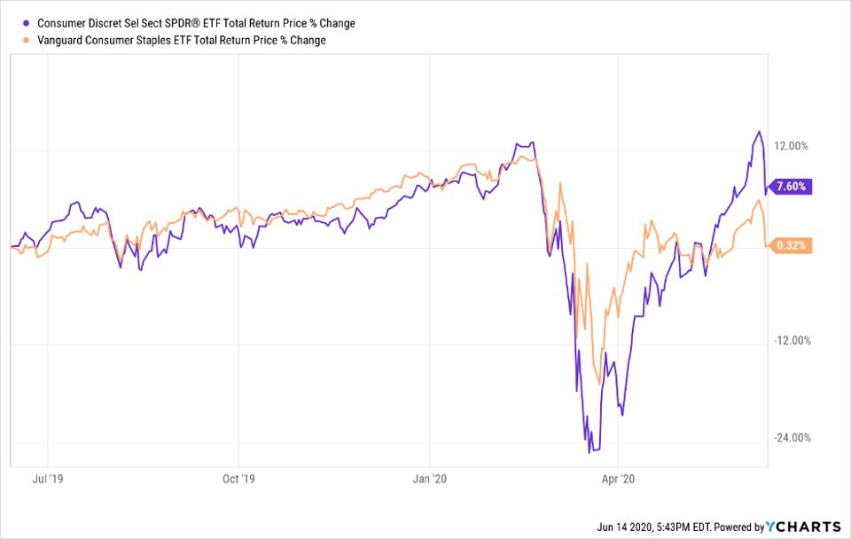 Total return price change of XLY and VDC