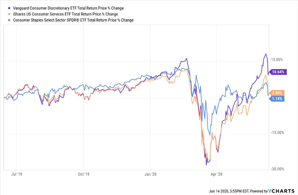 Total return price change of VCR, IYC, and XLP