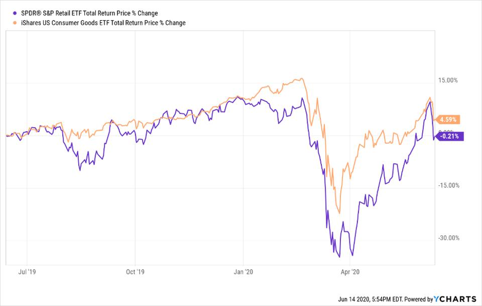 Total return price change of XRT and IYK