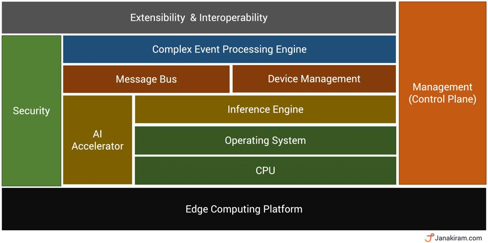 Building Blocks of IIoT Edge