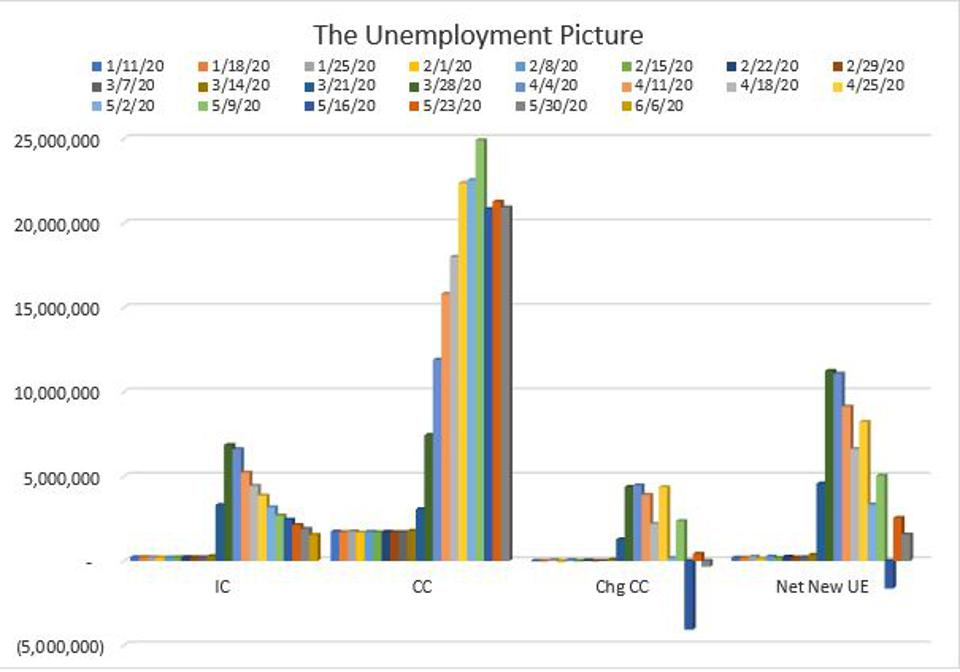 Capturing Unemployment Claims from January through June 6.