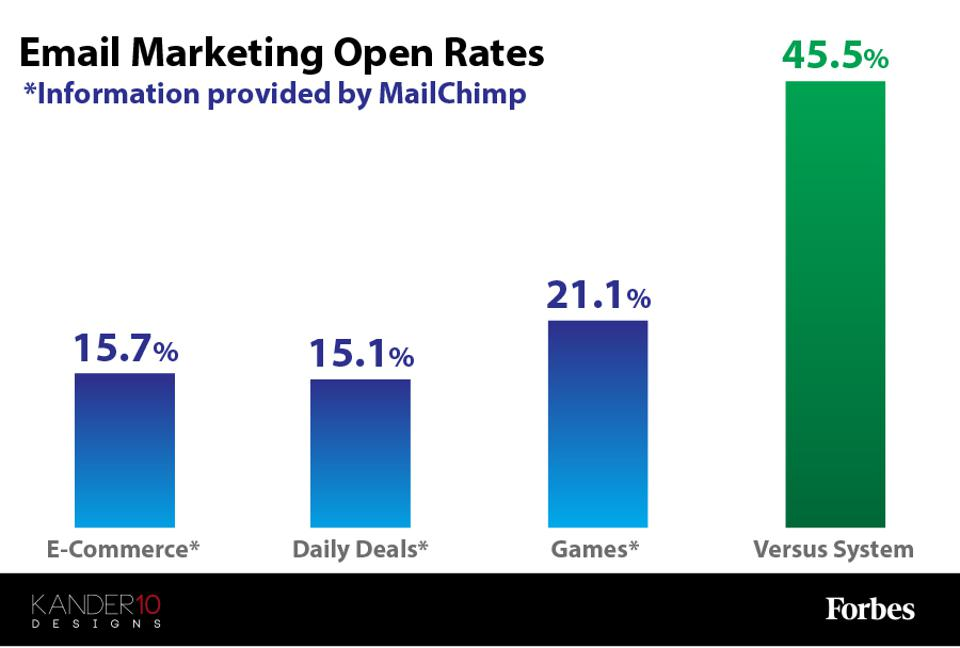 A Graph showing the different in email marketing open rates.